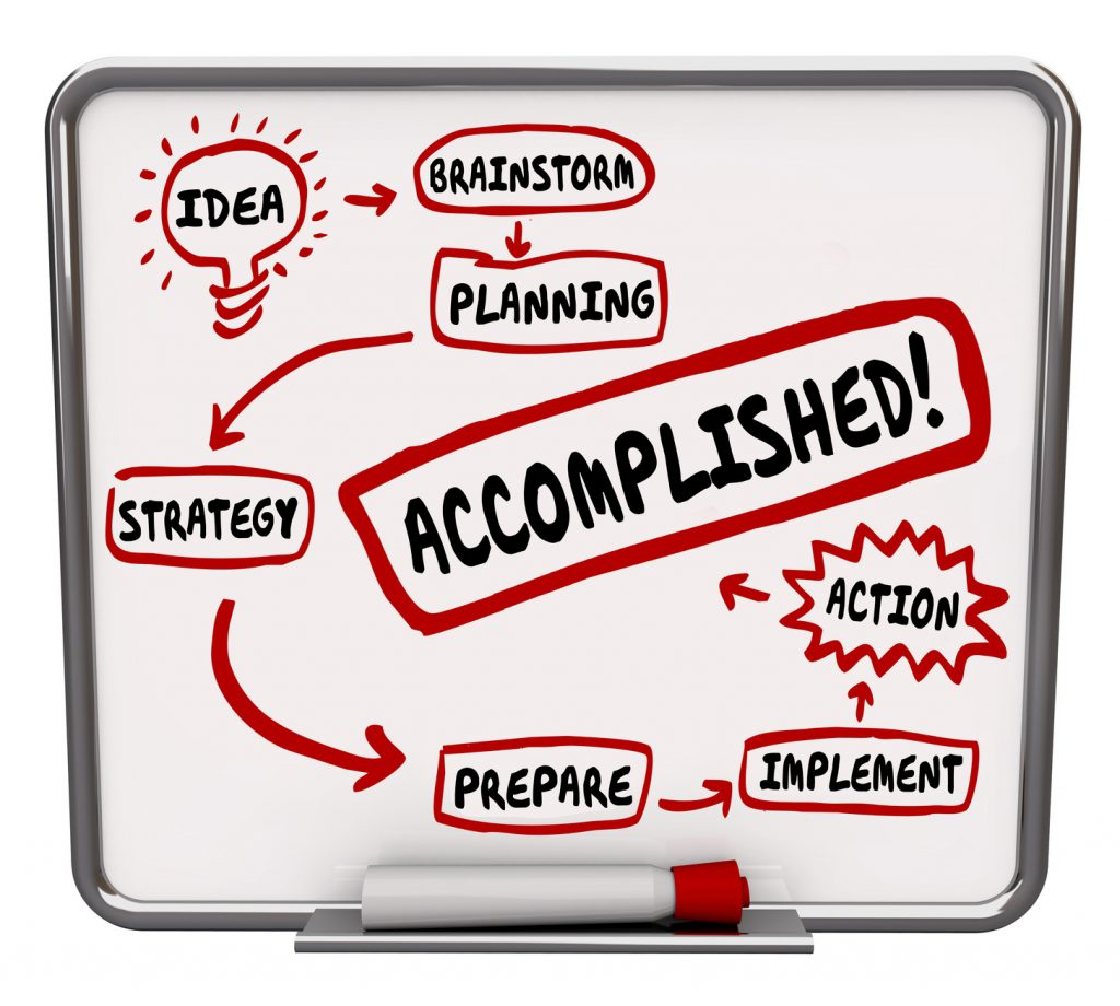 Accomplished Word Idea Strategy Action Plan Board Diagram