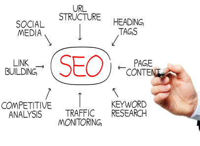 Image result for How does SEO work?