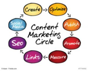 Content Marketing process circle, business concept